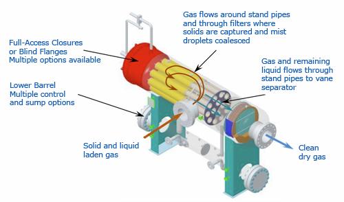 Equipment Fundamentals: Separation & Fractionation